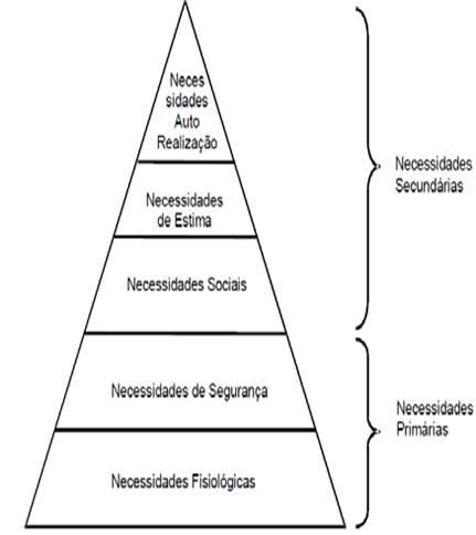 Motivao organizacional estudo de caso monografias o impulso de realizar o prprio potencial e de estar em contnuo autodesenvolvimento chiavenato 2000 a hierarquia das necessidades de maslow ccuart Images