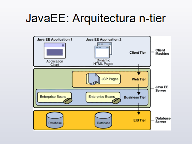 Introducci n a la arquitectura web java for Arquitectura sitio web