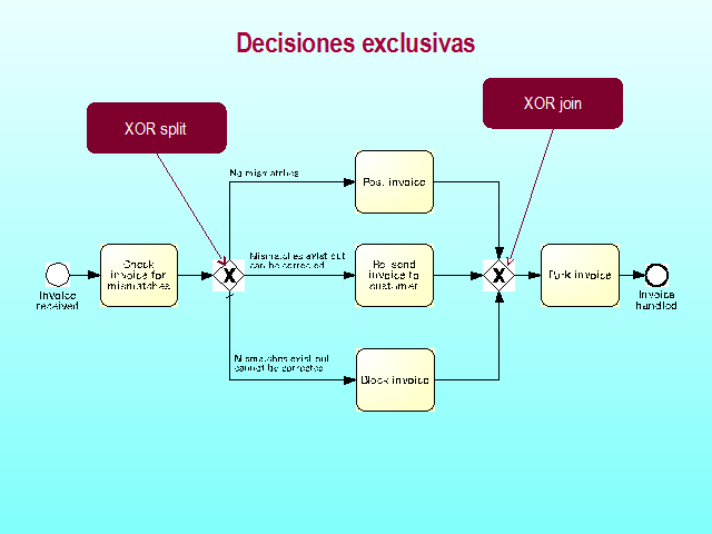 Modelado bsico con bpmn pgina 2 monografias decisiones exclusivas xor split xor join ccuart Image collections