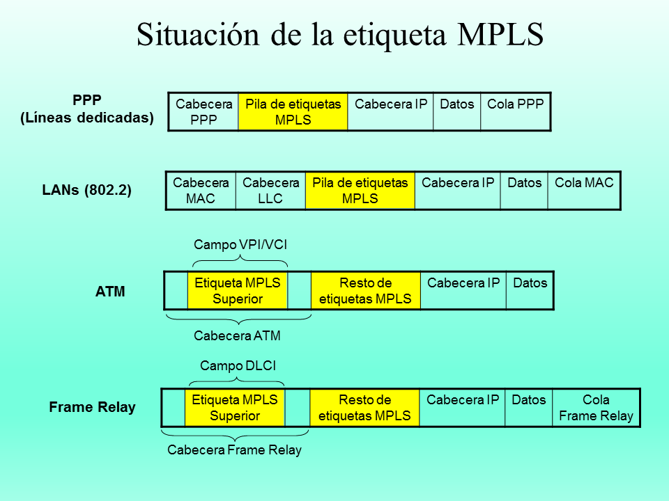 POS (Packet Over SONET) y MPLS (Multiprotocol Label Switching ...