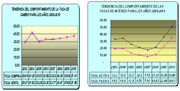 Las Variables Financieras De Mayor Incidencia En El Comportamiento Tasas Interés Son