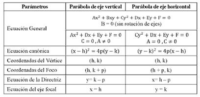 how to find the horizontal distance of a parabola